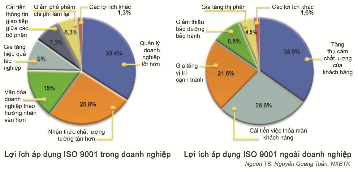 Lợi ích áp dụng ISO