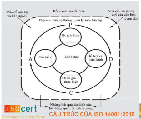 Cấu trúc của tiêu chuẩn ISO 14001:2015