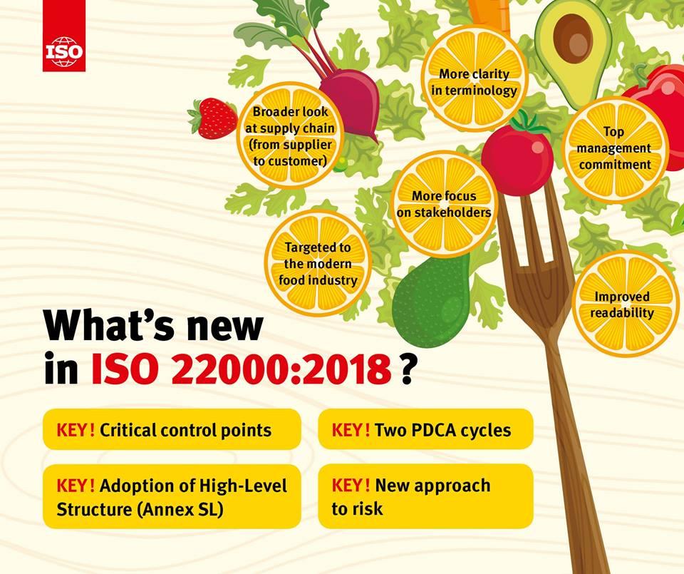 những điểm mới của ISO 22000