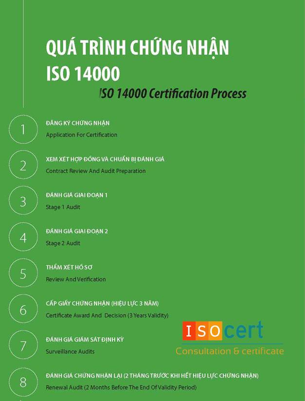 Quy trình chứng nhận ISO 14001