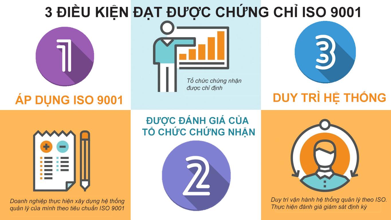 Các điều kiện doanh nghiệp đạt được chứng nhận iso 9001