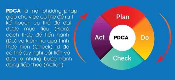 PDCA trong tiêu chuẩn ISO 22000