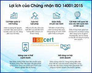 Lý do doanh nghiệp cần chứng nhận iso 14001