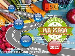 thời gian chuyển đổi chứng nhận ISO 22000:2018