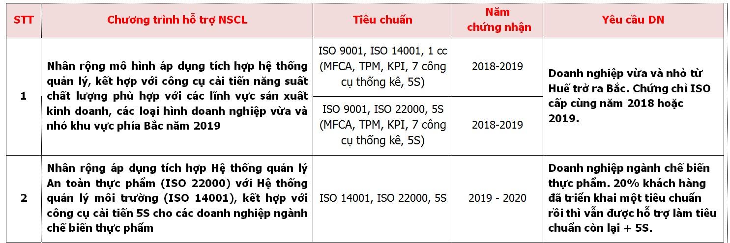 Chứng nhận ISO 22000 Lĩnh vực thực phẩm