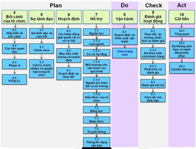Quy trình PDCA trong ISO 9001:2015