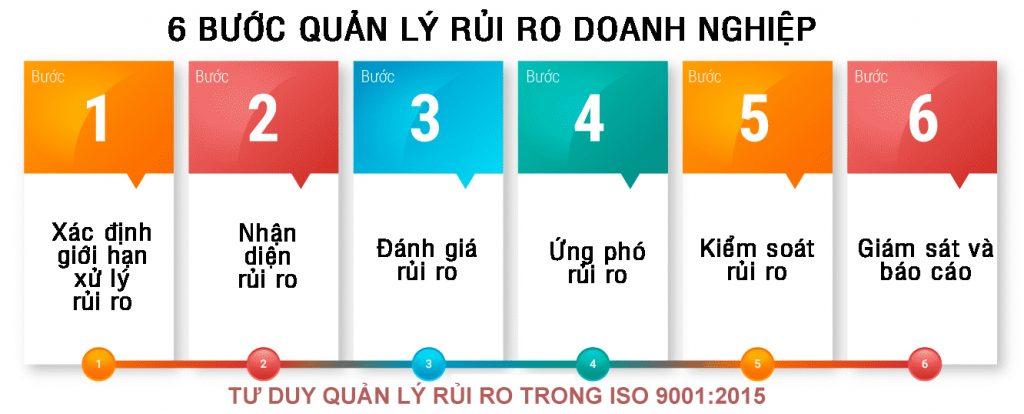 Quản lý rủi ro ISO 9001