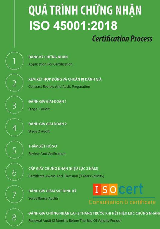 Quy trình chứng nhận ISO 45001