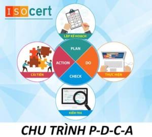 Chu trình PDCA ISO 9001