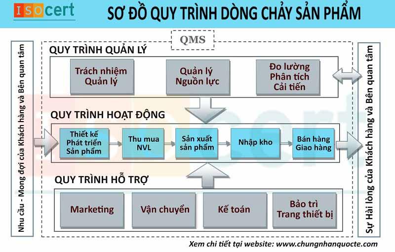 Quy trình trong ISO 9001