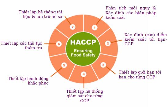 Xác đinh CCP là một trong những bước quan trọng việc xây dựng hệ thống HACCP