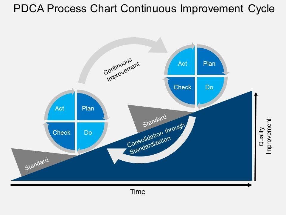 Liên tục cải tiến với quy trình PDCA