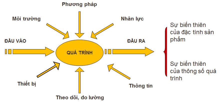 Quy trình ISO 9001:2015