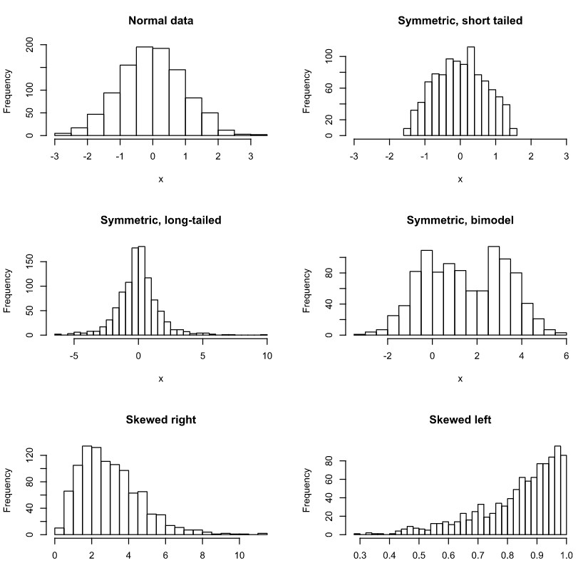 Các dạng biểu đồ Histogram